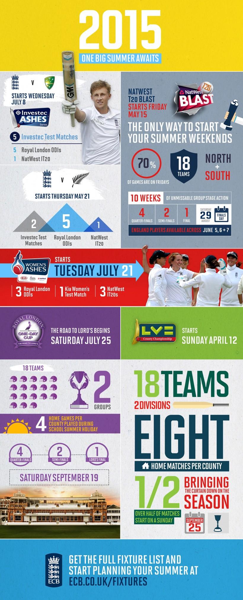 2015 fixtures explained